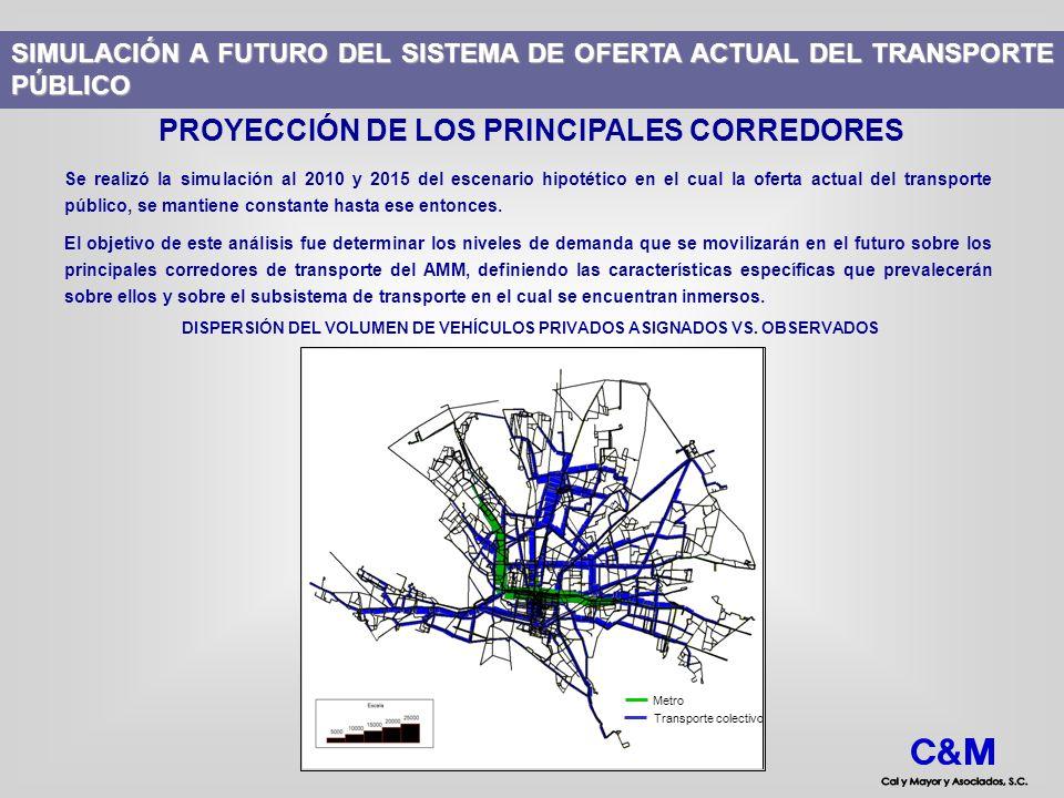 SIMULACIÓN A FUTURO DEL SISTEMA DE OFERTA ACTUAL DEL TRANSPORTE PÚBLICO PROYECCIÓN DE LOS PRINCIPALES CORREDORES Se realizó la simulación al 2010 y 20