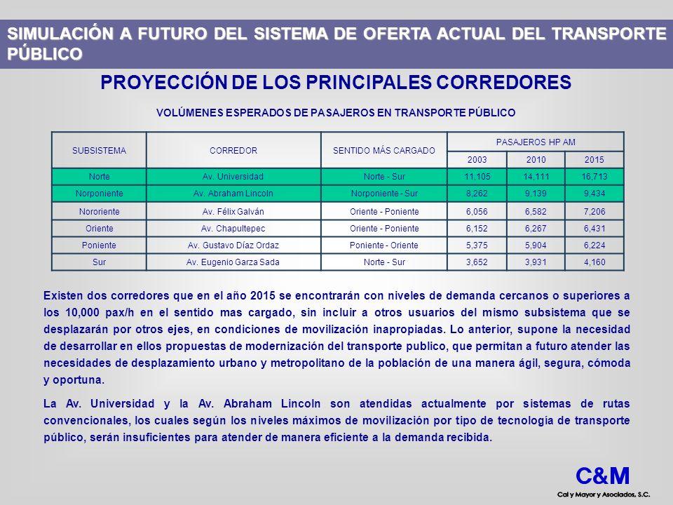 SIMULACIÓN A FUTURO DEL SISTEMA DE OFERTA ACTUAL DEL TRANSPORTE PÚBLICO PROYECCIÓN DE LOS PRINCIPALES CORREDORES Existen dos corredores que en el año