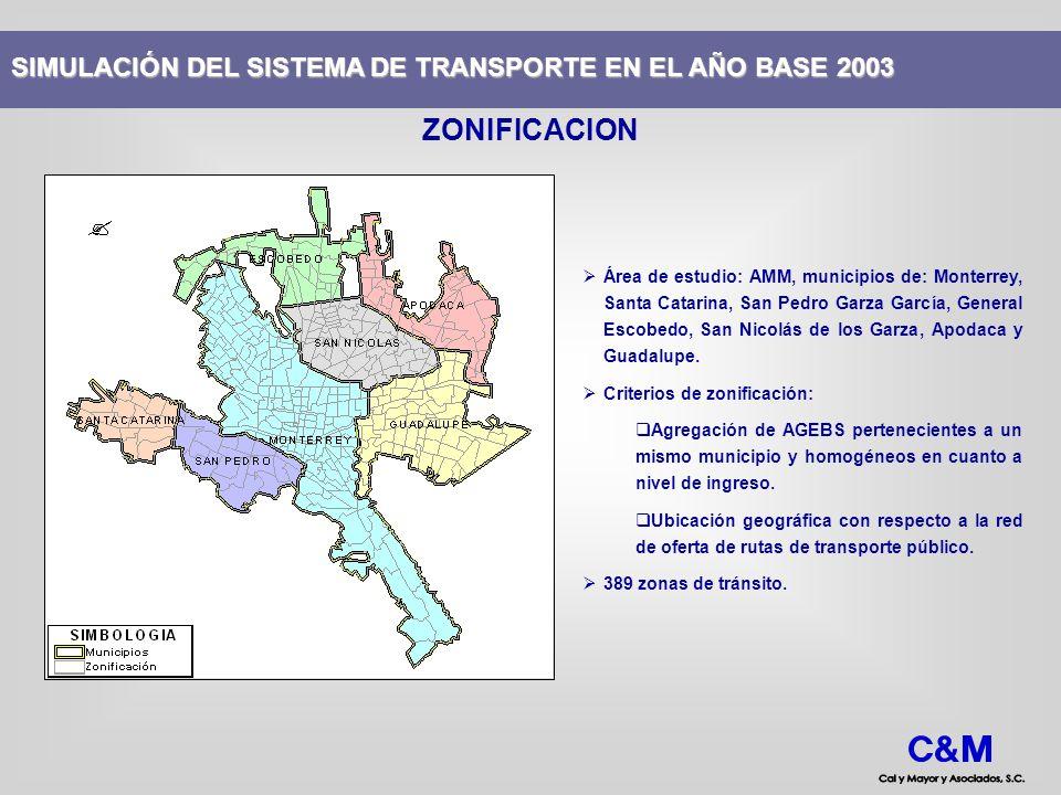 FUNCIONES DE COSTO Transporte privado: funciones volumen-demora BPR, de tipo cónicas.