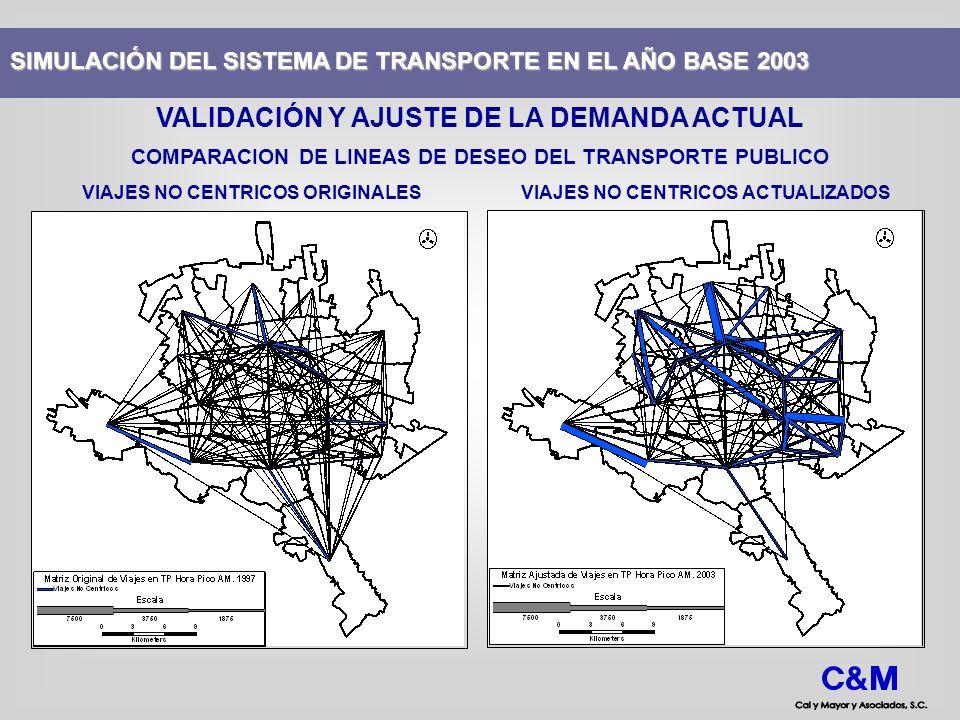 SIMULACIÓN DEL SISTEMA DE TRANSPORTE EN EL AÑO BASE 2003 VALIDACIÓN Y AJUSTE DE LA DEMANDA ACTUAL ORIGENES Y DESTINOS EN EL AMBITO DE VARIABLES SOCIOECONOMICAS VIAJES ORIGINADOS - POBLACIONVIAJES ATRAIDOS - EMPLEOS