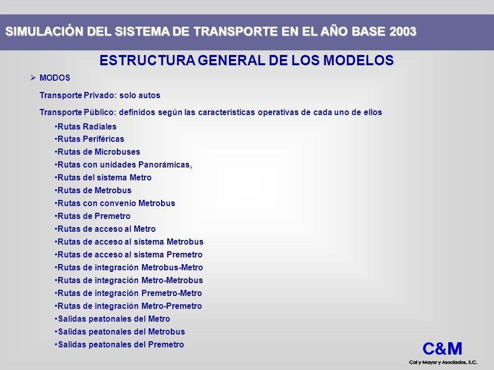 MODOS Transporte Privado: solo autos Transporte Público: definidos según las características operativas de cada uno de ellos Rutas Radiales Rutas Peri