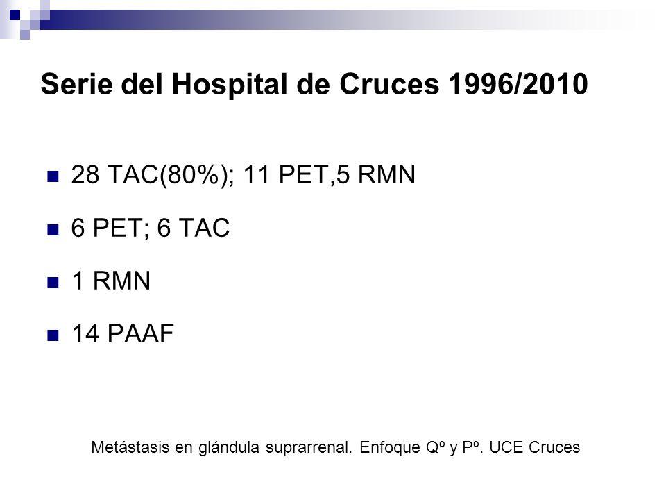 Serie del Hospital de Cruces 1996/2010 28 TAC(80%); 11 PET,5 RMN 6 PET; 6 TAC 1 RMN 14 PAAF Metástasis en glándula suprarrenal. Enfoque Qº y Pº. UCE C
