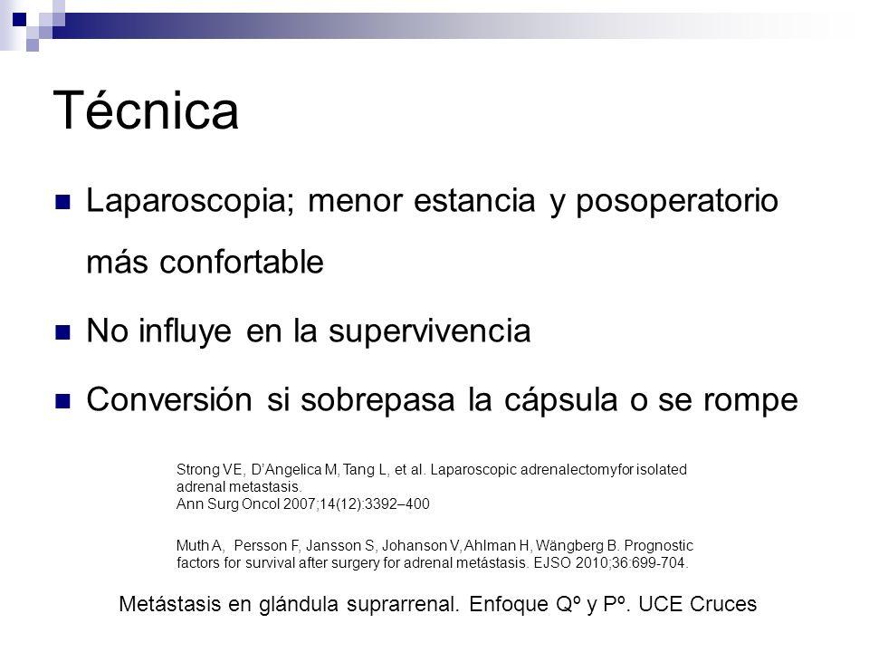 Técnica Laparoscopia; menor estancia y posoperatorio más confortable No influye en la supervivencia Conversión si sobrepasa la cápsula o se rompe Stro
