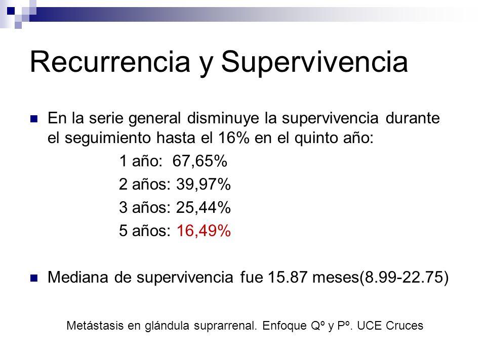 Recurrencia y Supervivencia En la serie general disminuye la supervivencia durante el seguimiento hasta el 16% en el quinto año: 1 año: 67,65% 2 años: