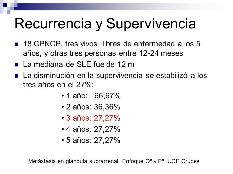Recurrencia y Supervivencia 18 CPNCP, tres vivos libres de enfermedad a los 5 años, y otras tres personas entre 12-24 meses La mediana de SLE fue de 1
