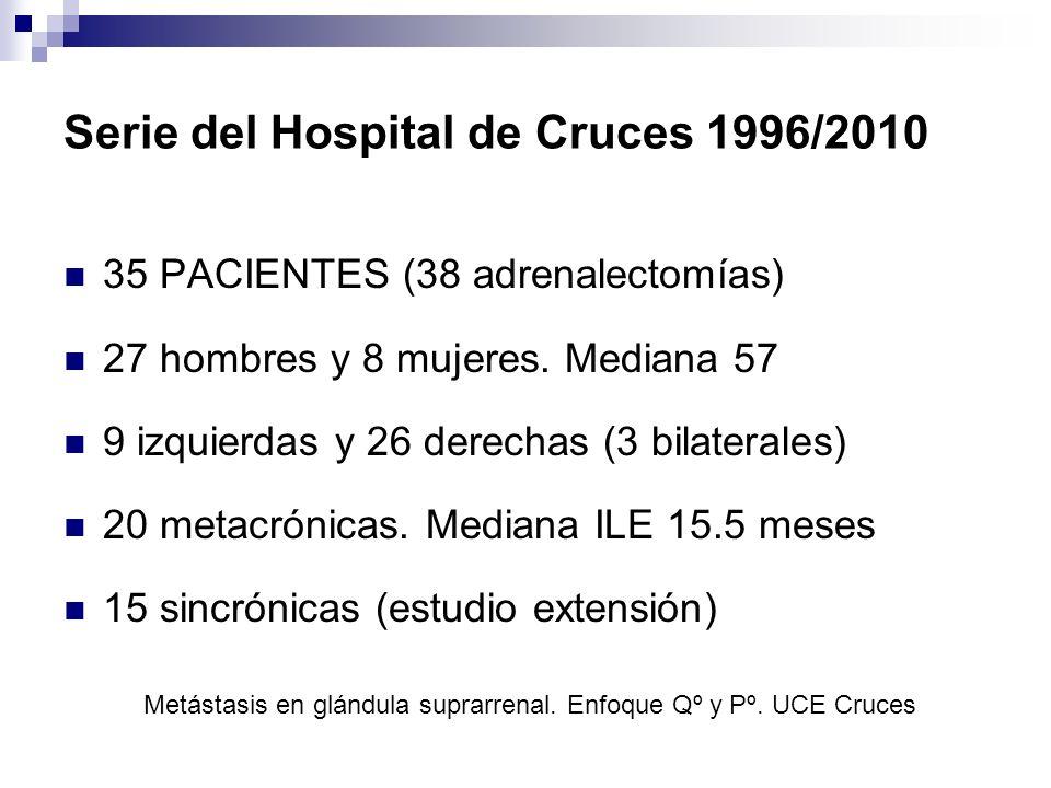 Recurrencia y Supervivencia 18 CPNCP, tres vivos libres de enfermedad a los 5 años, y otras tres personas entre 12-24 meses La mediana de SLE fue de 12 m La disminución en la supervivencia se estabilizó a los tres años en el 27%: 1 año: 66,67% 2 años: 36,36% 3 años: 27,27% 4 años: 27,27% 5 años: 27,27% Metástasis en glándula suprarrenal.