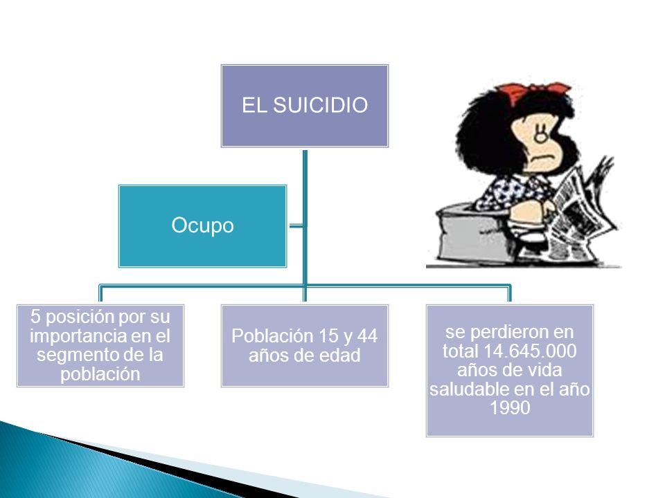 EL SUICIDIO 5 posición por su importancia en el segmento de la población Población 15 y 44 años de edad se perdieron en total 14.645.000 años de vida