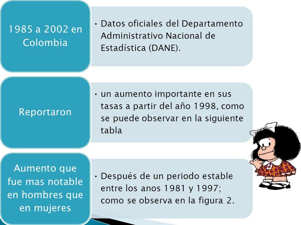 Datos oficiales del Departamento Administrativo Nacional de Estadística (DANE). 1985 a 2002 en Colombia un aumento importante en sus tasas a partir de