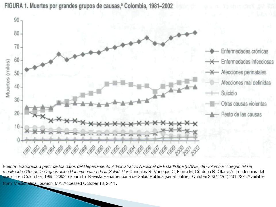 Fuente: Elaborada a partir de tos datos del Departamento Administrativo Nacional de Estadlsttca (DANE) de Colombia. ^Según lalisia modilicada 6/67 de