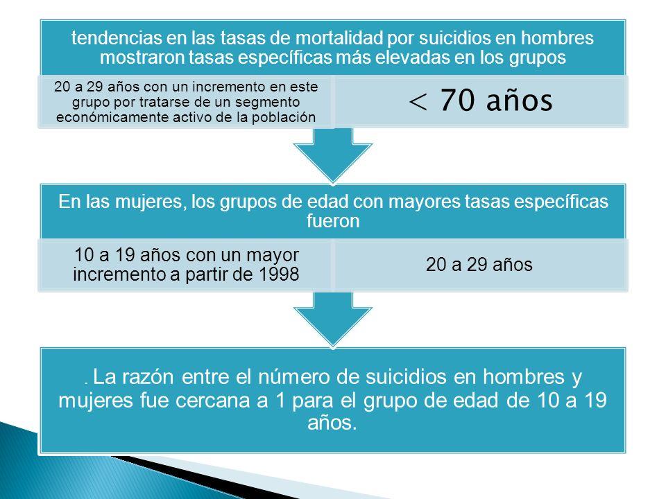 . La razón entre el número de suicidios en hombres y mujeres fue cercana a 1 para el grupo de edad de 10 a 19 años. En las mujeres, los grupos de edad