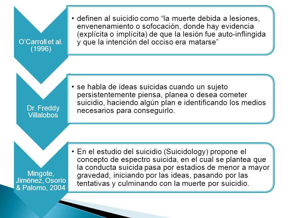 Dr. Freddy Villalobos En el estudio del suicidio (Suicidology) propone el concepto de espectro suicida, en el cual se plantea que la conducta suicida