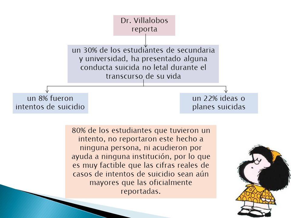 Dr. Villalobos reporta un 30% de los estudiantes de secundaria y universidad, ha presentado alguna conducta suicida no letal durante el transcurso de