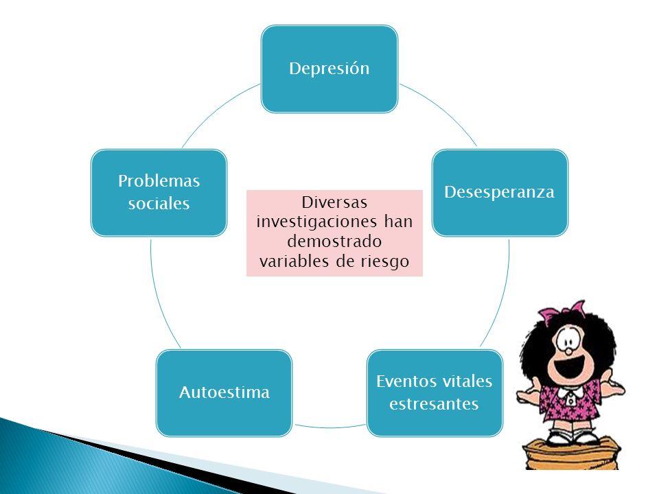 DepresiónDesesperanza Eventos vitales estresantes Autoestima Problemas sociales Diversas investigaciones han demostrado variables de riesgo