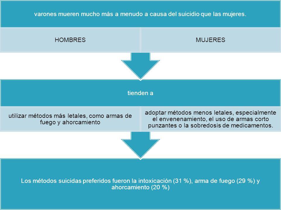 Los métodos suicidas preferidos fueron la intoxicación (31 %), arma de fuego (29 %) y ahorcamiento (20 %) tienden a utilizar métodos más letales, como