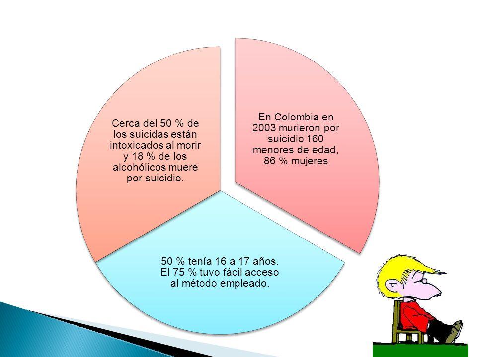 En Colombia en 2003 murieron por suicidio 160 menores de edad, 86 % mujeres 50 % tenía 16 a 17 años. El 75 % tuvo fácil acceso al método empleado. Cer