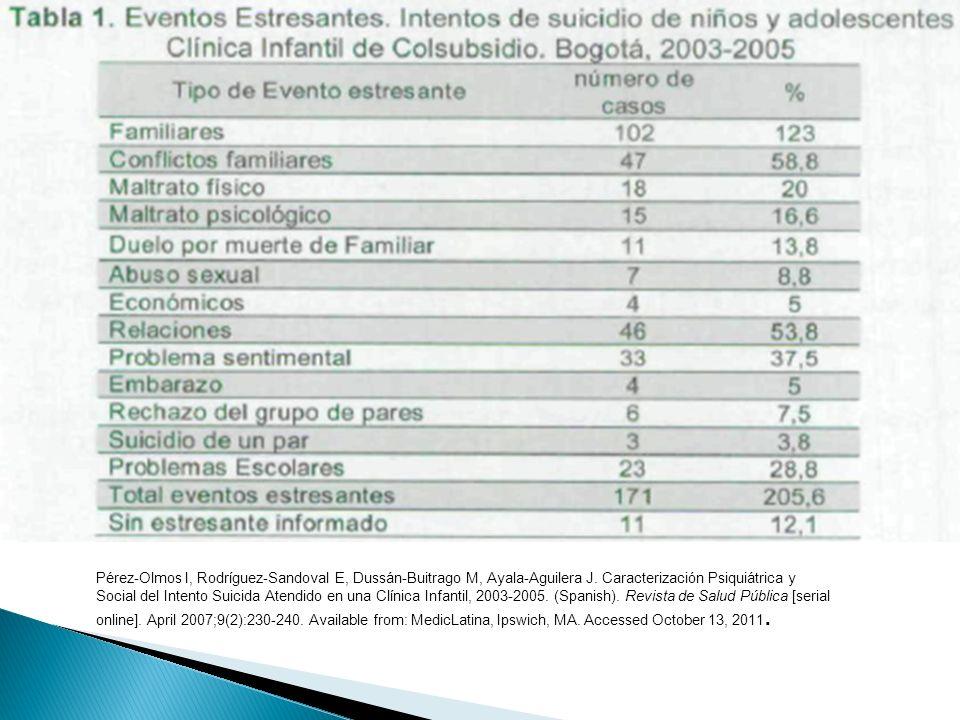 Pérez-Olmos I, Rodríguez-Sandoval E, Dussán-Buitrago M, Ayala-Aguilera J. Caracterización Psiquiátrica y Social del Intento Suicida Atendido en una Cl