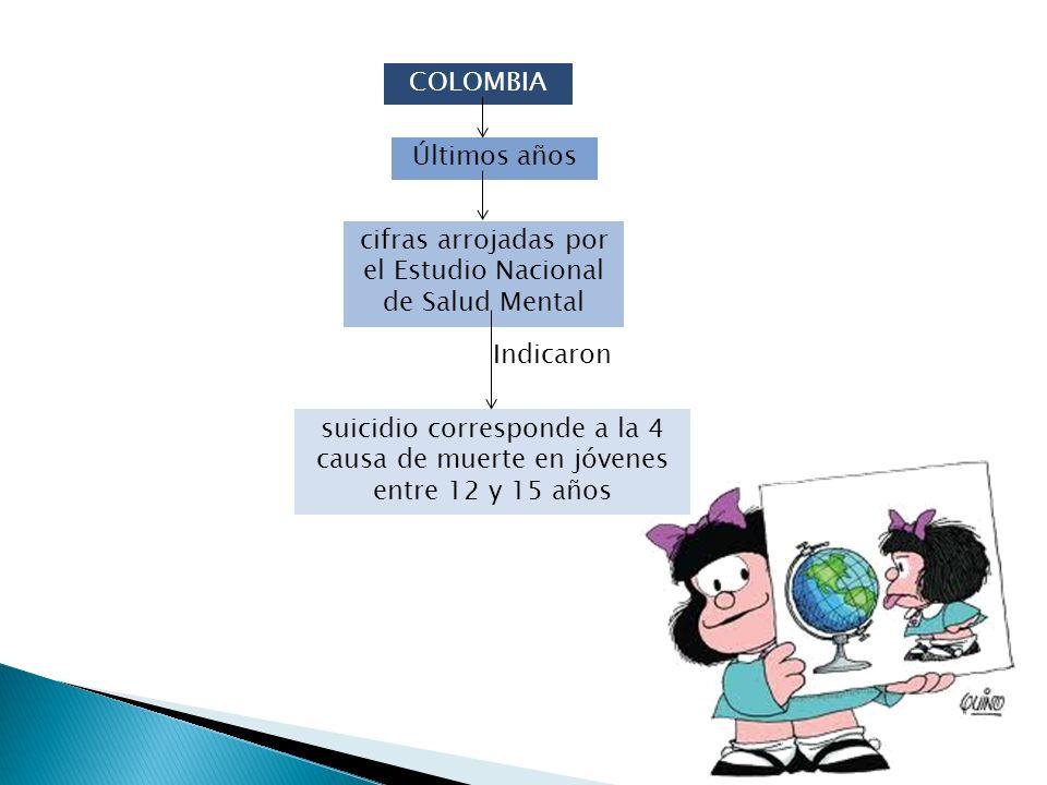 COLOMBIA Últimos años cifras arrojadas por el Estudio Nacional de Salud Mental Indicaron suicidio corresponde a la 4 causa de muerte en jóvenes entre