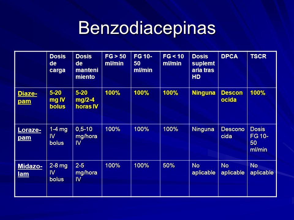 Benzodiacepinas Dosis de carga Dosis de manteni miento FG > 50 ml/min FG 10- 50 ml/min FG < 10 ml/min Dosis suplemt aria tras HD DPCATSCR Diaze- pam 5