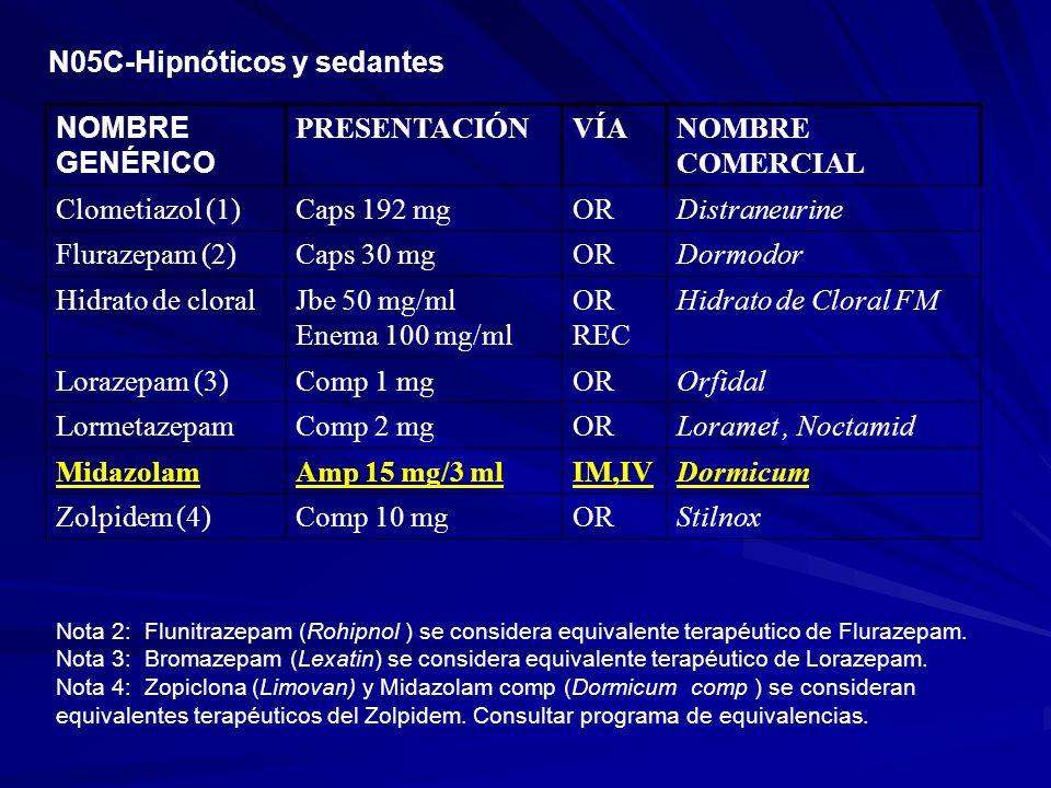 N05C-Hipnóticos y sedantes NOMBRE GENÉRICO PRESENTACIÓNVÍANOMBRE COMERCIAL Clometiazol (1)Caps 192 mgORDistraneurine Flurazepam (2)Caps 30 mgORDormodo
