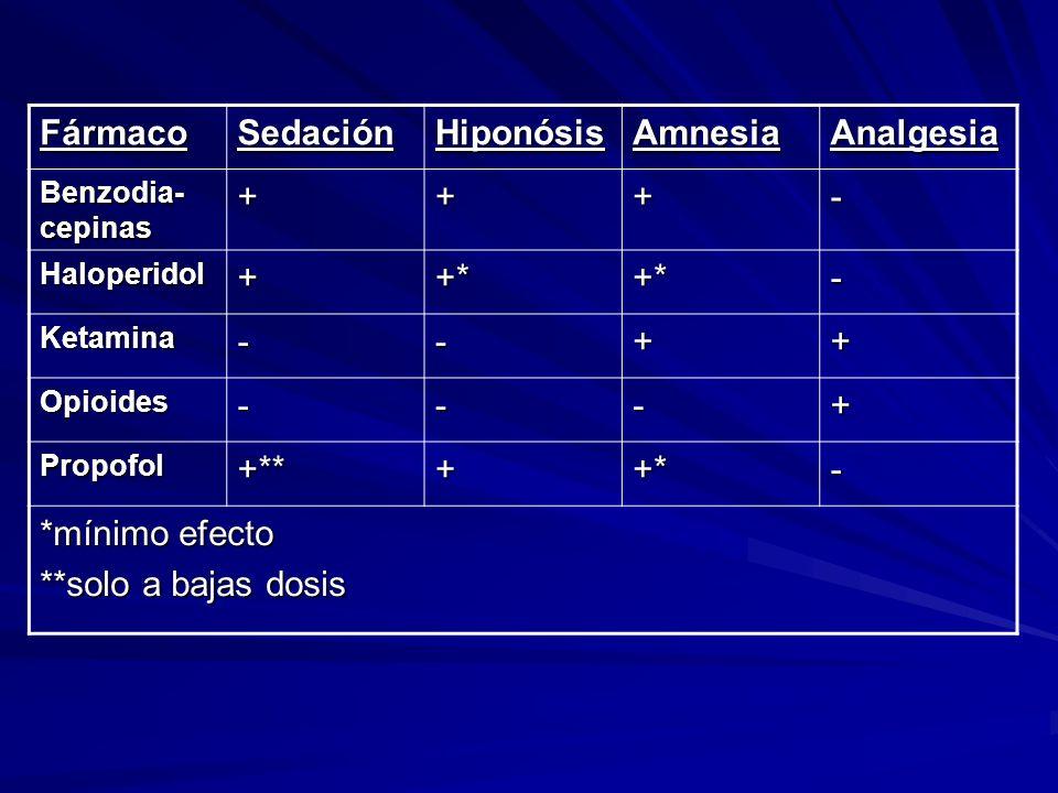FármacoSedaciónHiponósisAmnesiaAnalgesia Benzodia- cepinas +++- Haloperidol++*+*- Ketamina--++ Opioides---+ Propofol+**++*- *mínimo efecto **solo a ba
