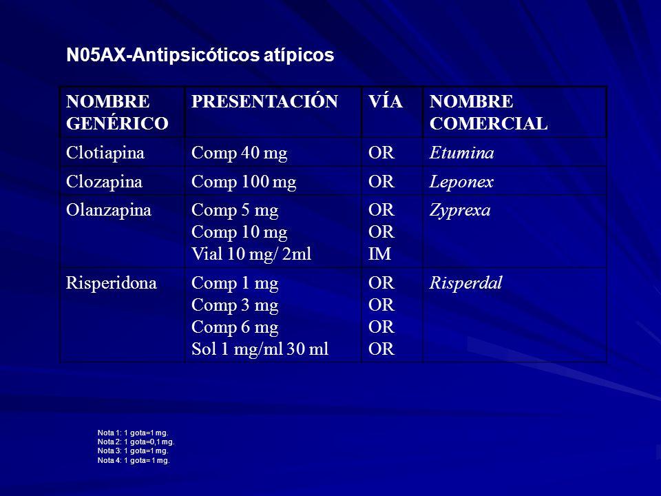 N05AX-Antipsicóticos atípicos NOMBRE GENÉRICO PRESENTACIÓNVÍANOMBRE COMERCIAL ClotiapinaComp 40 mgOREtumina ClozapinaComp 100 mgORLeponex OlanzapinaCo