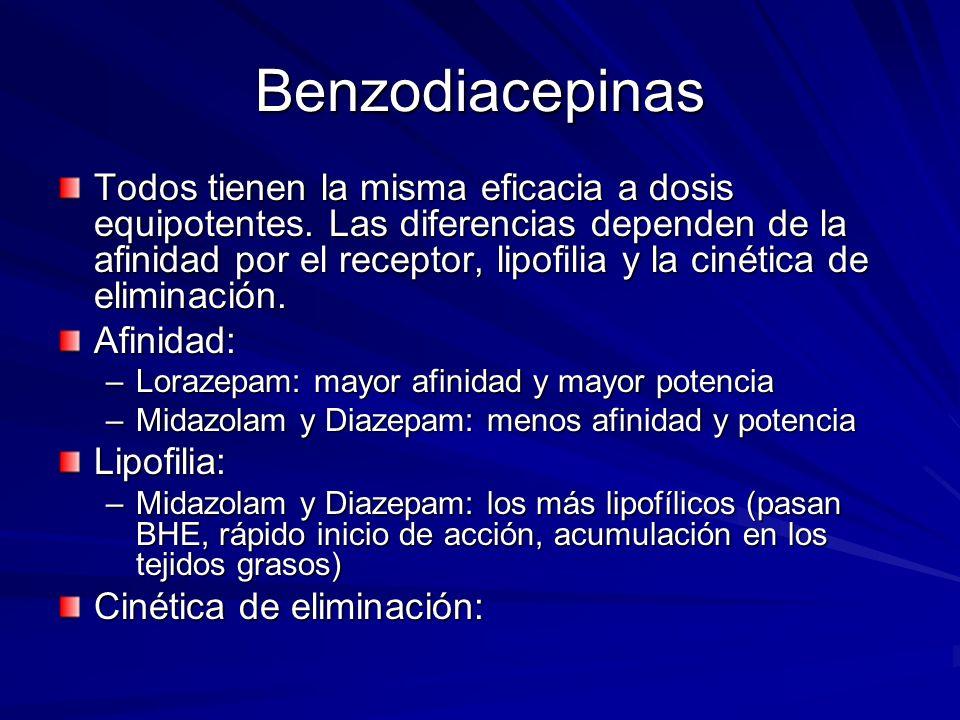 Benzodiacepinas Todos tienen la misma eficacia a dosis equipotentes. Las diferencias dependen de la afinidad por el receptor, lipofilia y la cinética