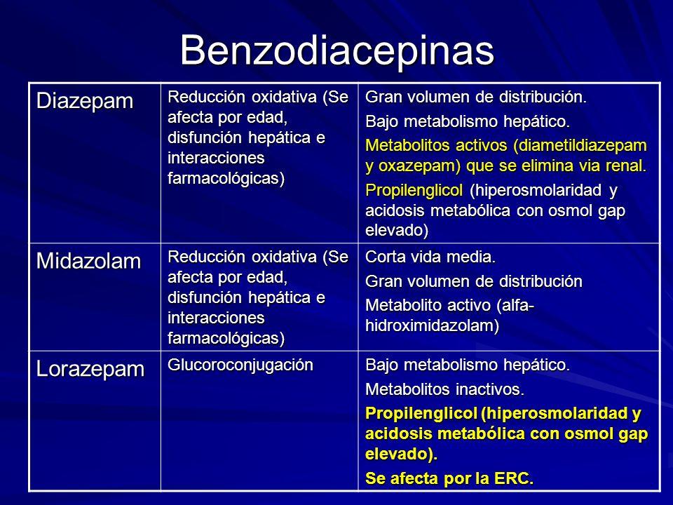 BenzodiacepinasDiazepam Reducción oxidativa (Se afecta por edad, disfunción hepática e interacciones farmacológicas) Gran volumen de distribución. Baj