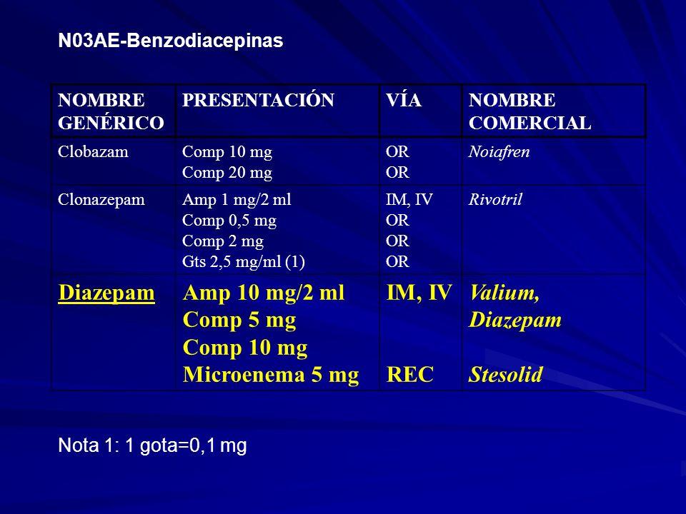 N03AE-Benzodiacepinas NOMBRE GENÉRICO PRESENTACIÓNVÍANOMBRE COMERCIAL ClobazamComp 10 mg Comp 20 mg OR Noiafren ClonazepamAmp 1 mg/2 ml Comp 0,5 mg Co