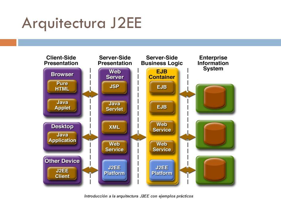 Arquitectura J2EE Introducción a la arquitectura J2EE con ejemplos prácticos