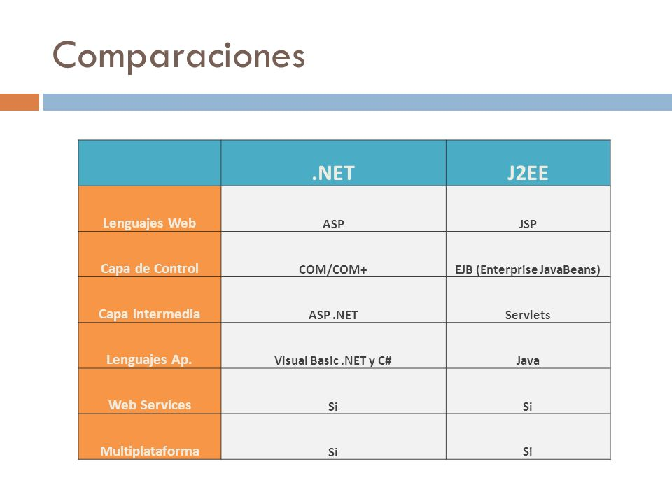 Comparaciones.NETJ2EE Lenguajes Web ASPJSP Capa de Control COM/COM+EJB (Enterprise JavaBeans) Capa intermedia ASP.NETServlets Lenguajes Ap. Visual Bas
