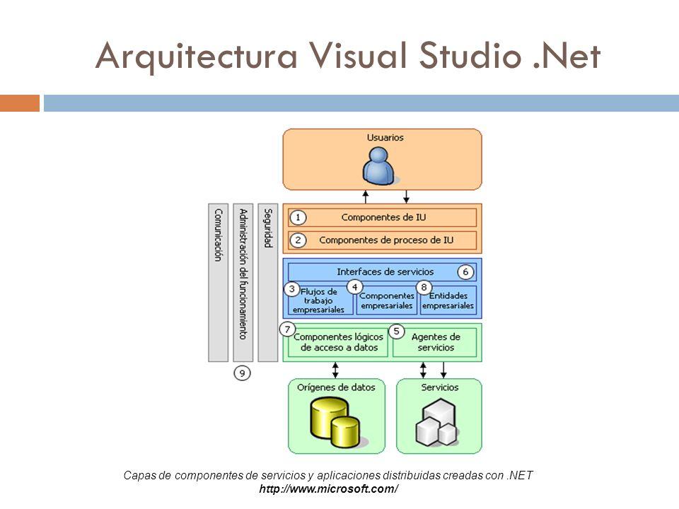 Arquitectura Visual Studio.Net Capas de componentes de servicios y aplicaciones distribuidas creadas con.NET http://www.microsoft.com/