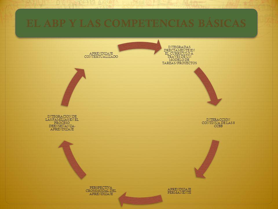 EFECTOS DEL ABP EN NUESTRO CURRÍCULO EFECTOS DEL ABP EN NUESTRO CURRÍCULO OBJETIVOS (Mayor aplicabilidad y funcionalidad) CONTENIDOS (Mayor importanci