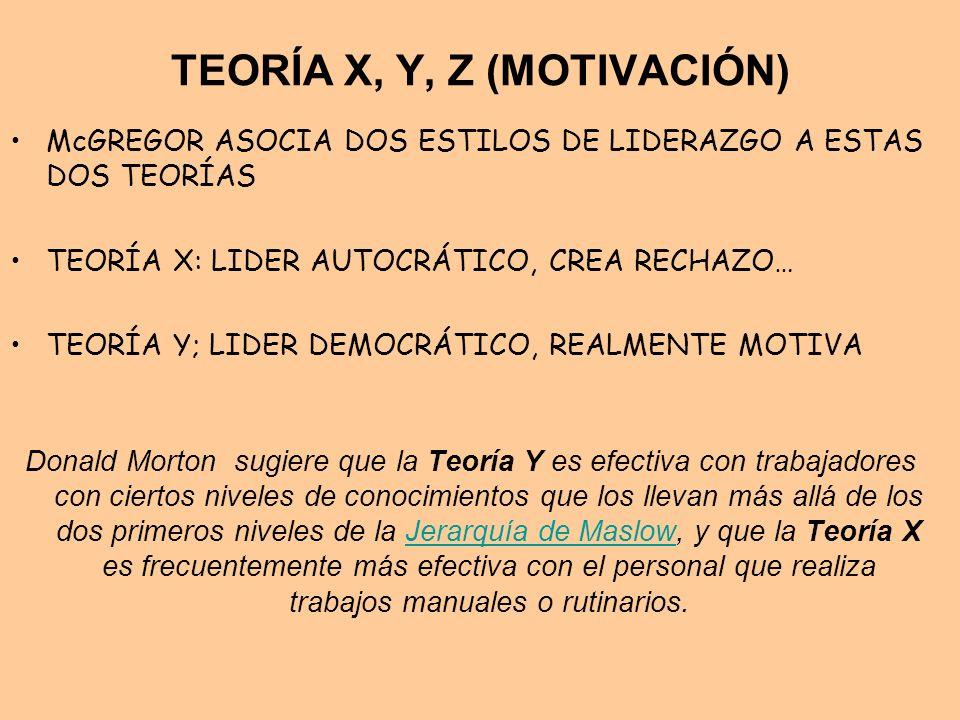 TEORÍA X, Y, Z (MOTIVACIÓN) McGREGOR ASOCIA DOS ESTILOS DE LIDERAZGO A ESTAS DOS TEORÍAS TEORÍA X: LIDER AUTOCRÁTICO, CREA RECHAZO… TEORÍA Y; LIDER DE
