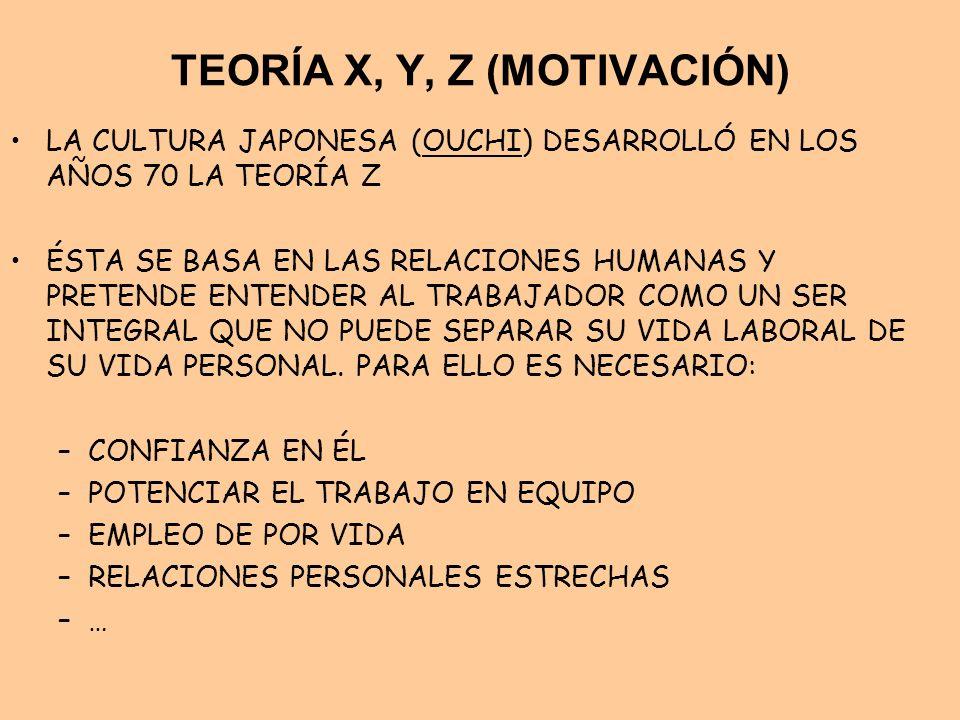 TEORÍA X, Y, Z (MOTIVACIÓN) LA CULTURA JAPONESA (OUCHI) DESARROLLÓ EN LOS AÑOS 70 LA TEORÍA Z ÉSTA SE BASA EN LAS RELACIONES HUMANAS Y PRETENDE ENTEND