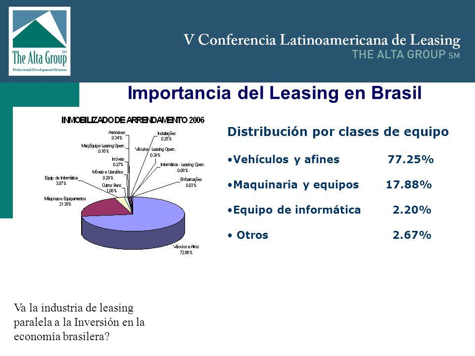 Insertar logo Importancia del Leasing en Brasil Va la industria de leasing paralela a la Inversión en la economía brasilera? Distribución por clases d