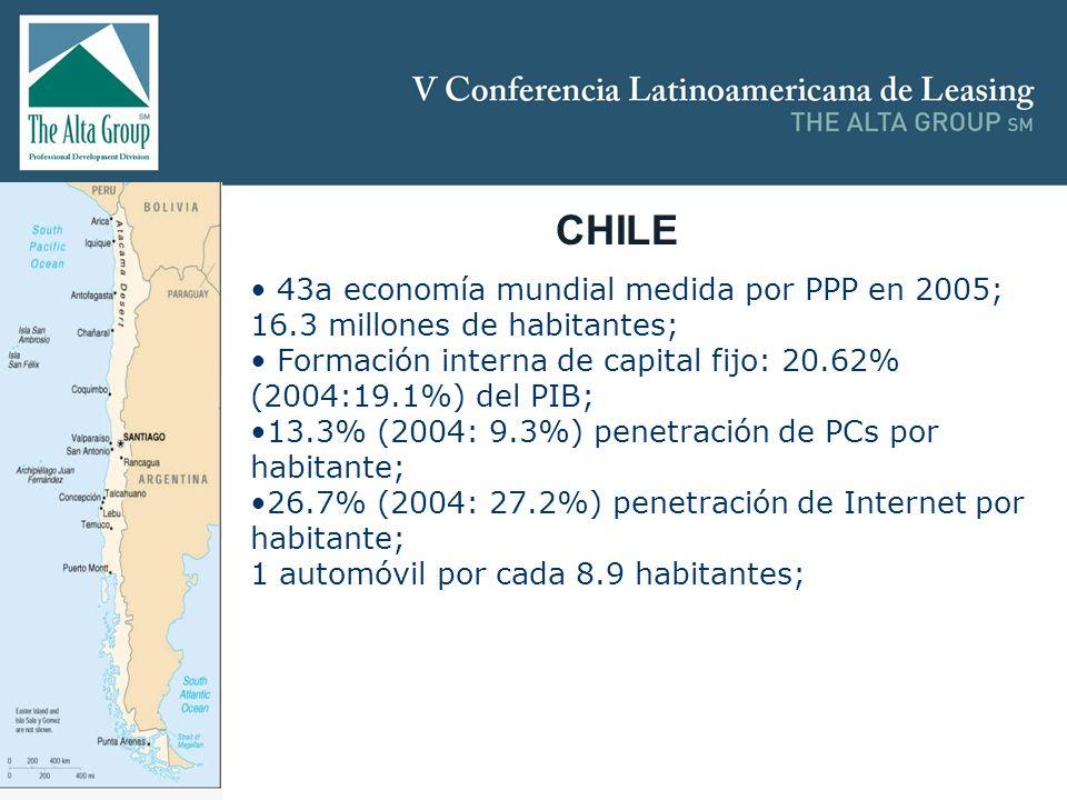 Insertar logo CHILE 43a economía mundial medida por PPP en 2005; 16.3 millones de habitantes; Formación interna de capital fijo: 20.62% (2004:19.1%) d