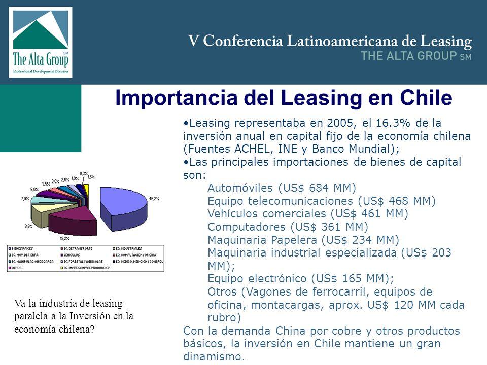 Insertar logo Importancia del Leasing en Chile Leasing representaba en 2005, el 16.3% de la inversión anual en capital fijo de la economía chilena (Fu