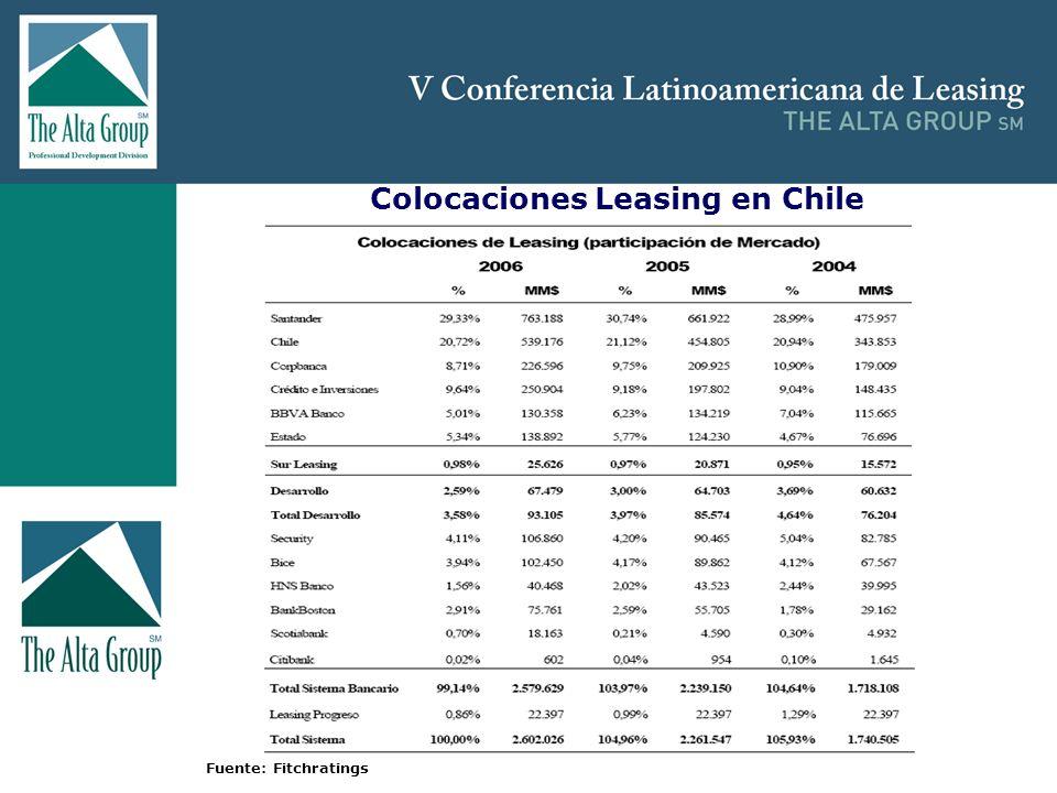 Insertar logo Colocaciones Leasing en Chile Fuente: Fitchratings