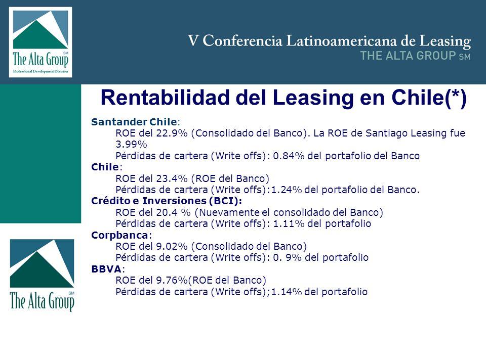 Insertar logo Rentabilidad del Leasing en Chile(*) Santander Chile: ROE del 22.9% (Consolidado del Banco). La ROE de Santiago Leasing fue 3.99% Pérdid