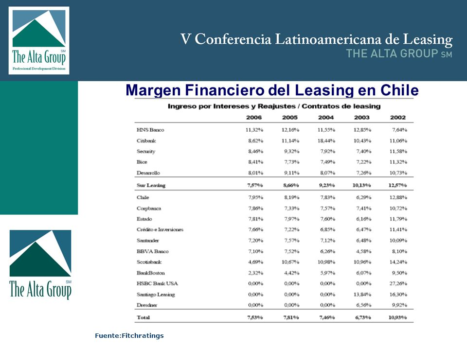 Insertar logo Margen Financiero del Leasing en Chile Fuente:Fitchratings