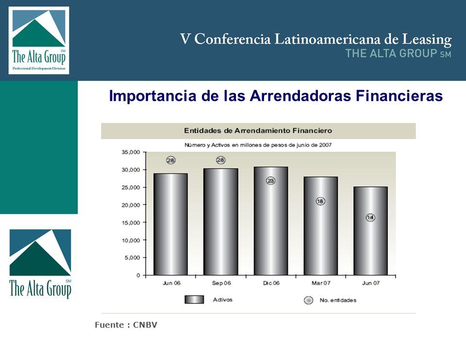 Insertar logo Importancia de las Arrendadoras Financieras Fuente : CNBV