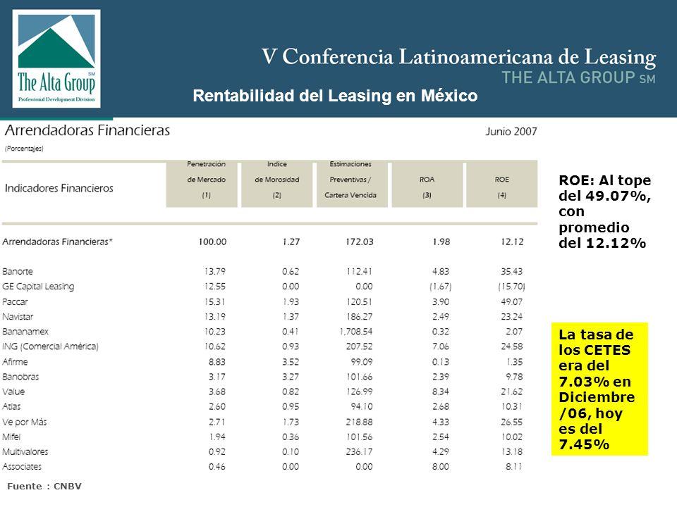 Insertar logo Rentabilidad del Leasing en México ROE: Al tope del 49.07%, con promedio del 12.12% La tasa de los CETES era del 7.03% en Diciembre /06,