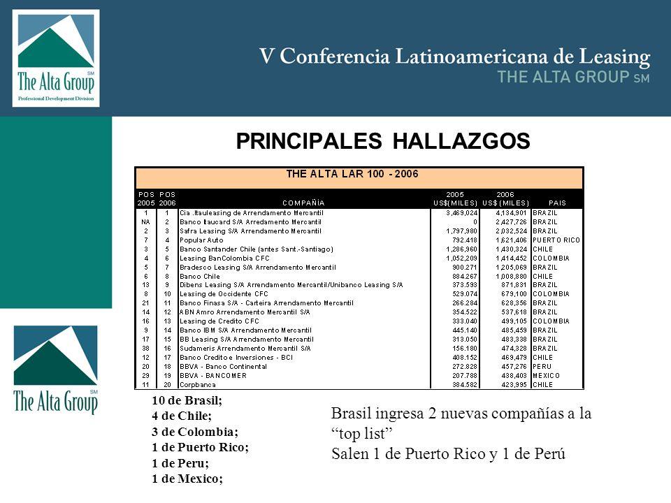 Insertar logo PRINCIPALES HALLAZGOS 10 de Brasil; 4 de Chile; 3 de Colombia; 1 de Puerto Rico; 1 de Peru; 1 de Mexico; Brasil ingresa 2 nuevas compañí