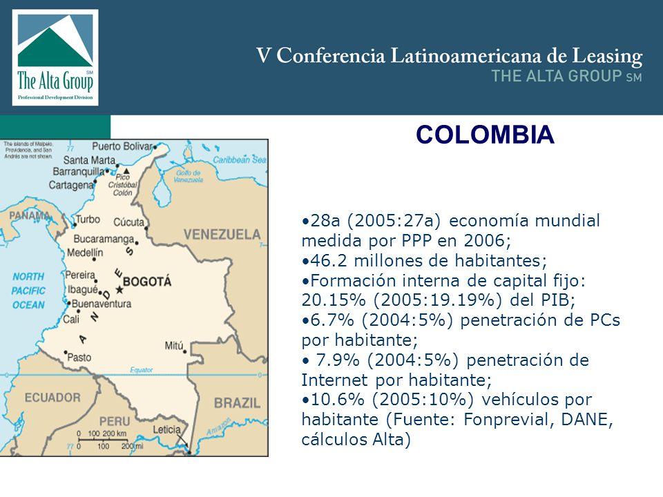 Insertar logo COLOMBIA 28a (2005:27a) economía mundial medida por PPP en 2006; 46.2 millones de habitantes; Formación interna de capital fijo: 20.15%