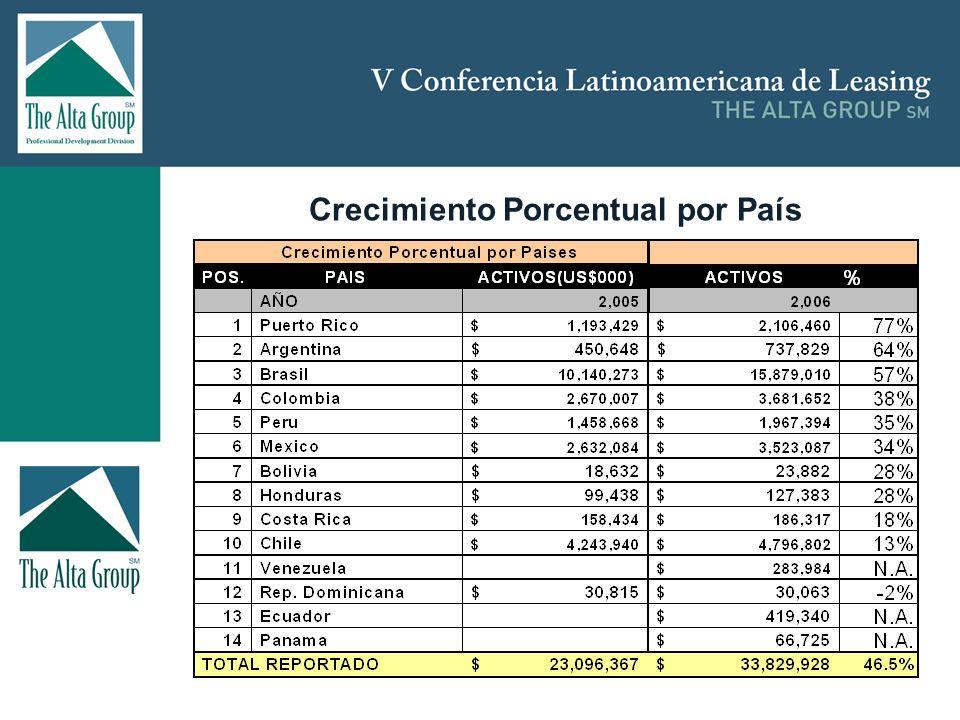 Insertar logo CENTRO AMERICA –Sumada CAFTA, sería la 37a economía mundial en términos de PPP; –44.9 millones de habitantes; –Formación de capital fijo entre 15.7% (El Salvador) y 28.9% (Honduras) del PIB entre 1.5% (2004:1.3%) (Honduras) y 23.8% (2004:19.7%) (Costa Rica) –PCs por habitante; –Entre 1.7% (Nicaragua) y 23.5% (Costa Rica) usuarios de internet; –1.5% vehiculos por habitante.