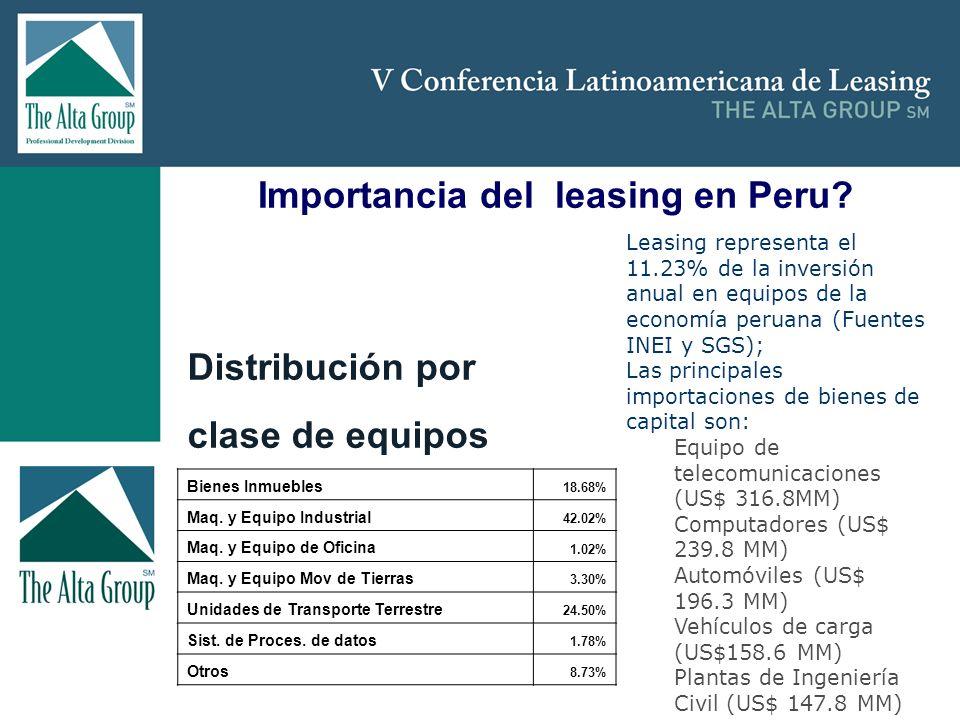 Insertar logo Importancia del leasing en Peru? Leasing representa el 11.23% de la inversión anual en equipos de la economía peruana (Fuentes INEI y SG