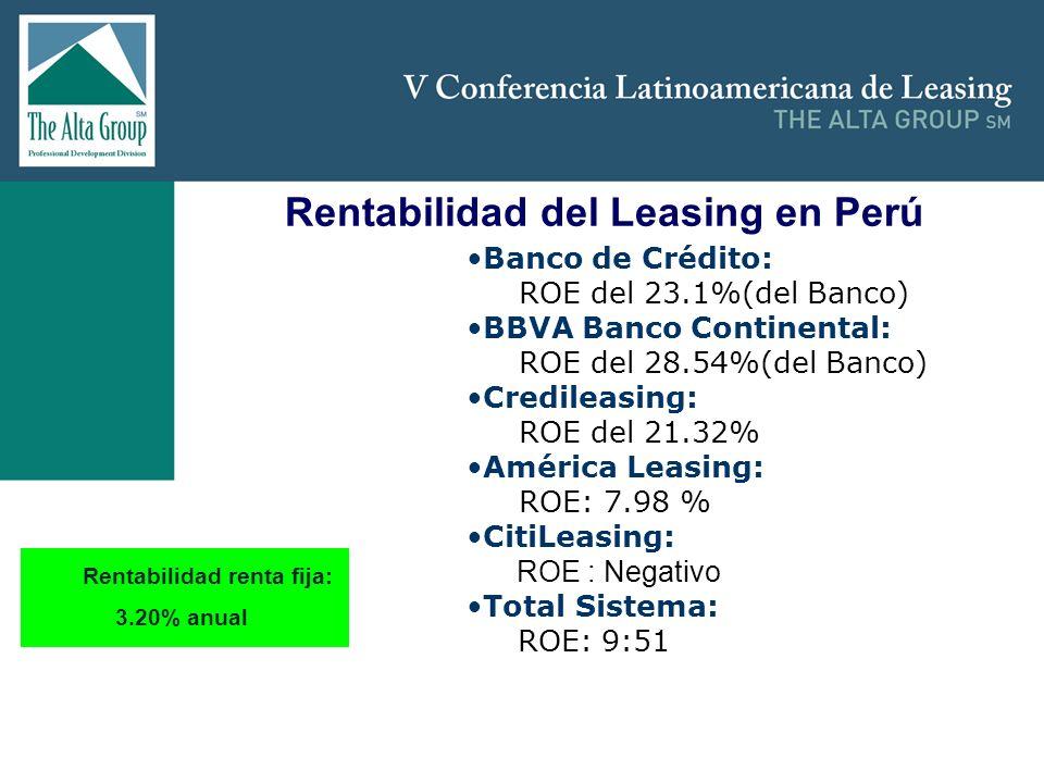 Insertar logo Rentabilidad del Leasing en Perú Banco de Crédito: ROE del 23.1%(del Banco) BBVA Banco Continental: ROE del 28.54%(del Banco) Credileasi