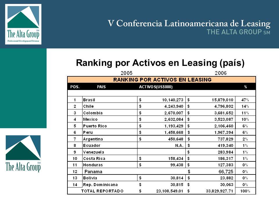 Insertar logo Ranking por Activos en Leasing (país)