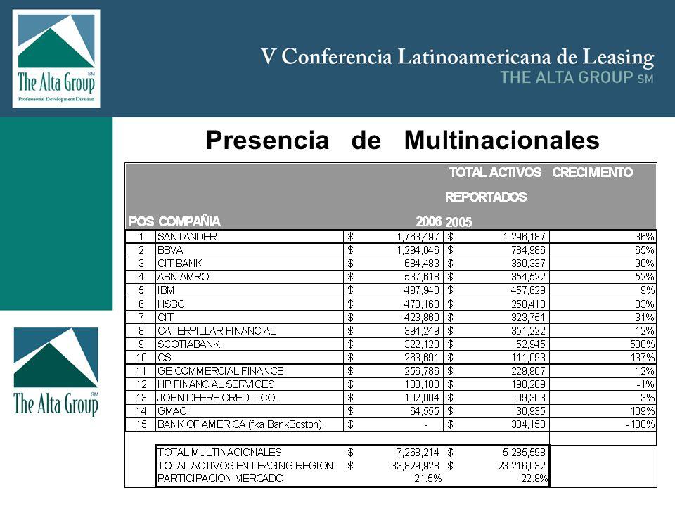 Insertar logo Importancia del Leasing en Chile Al observar la distribución por clase de equipos se puede observar que casi el 50% del Leasing en Chile es Leasing Inmobiliario.