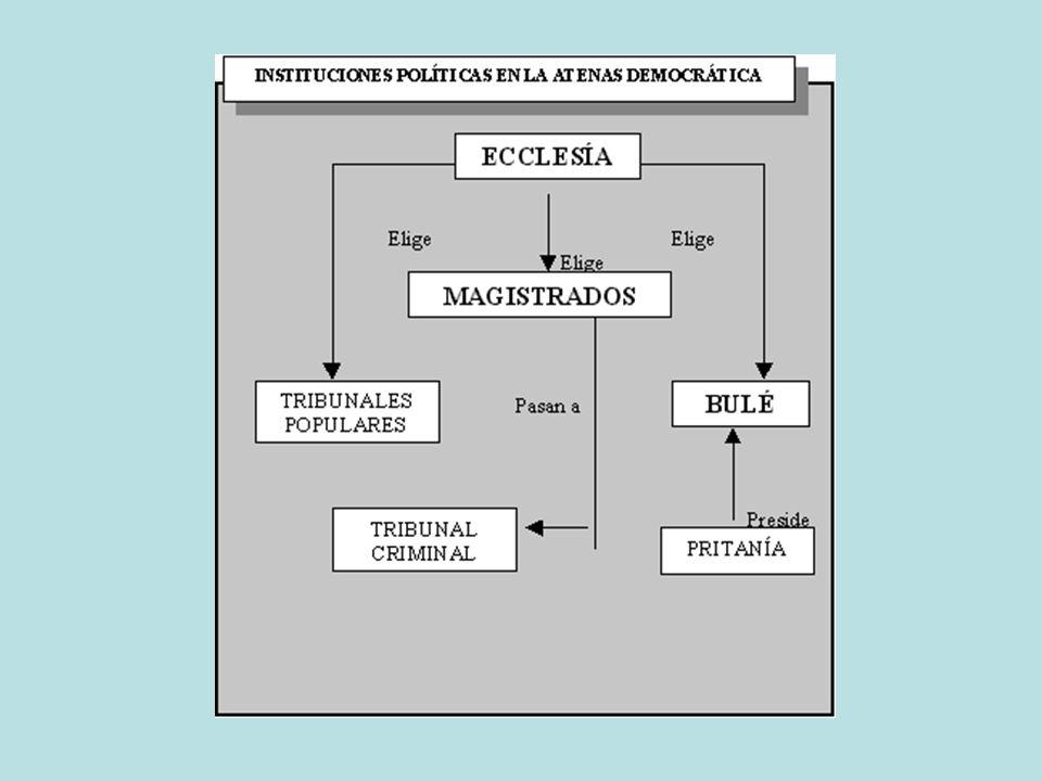 El poder residía en la Ecclesía ( jEkklhsiva), o asamblea de ciudadanos, que deliberaba, votaba propuestas y elegía magistrad os.